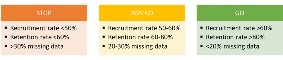 Three colour coded boxes for trial criteria.  Stop box is red and contains the following criteria: Recruitment rate<50%; Retention Rate<60%; Missing Data >30%The amend box is orange and contains the following criteria: Recruitment rate 50-60%; Retention Rate 60-80%; Missing Data 20-30%The Go box is green and contains the following criteria: Recruitment Rate >60%; Retention Rate >80%; Missing Data <20%