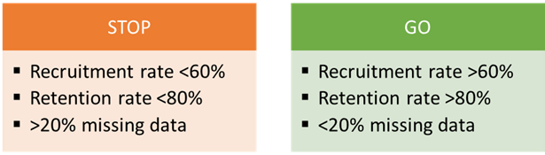 Two colour coded boxes for trial criteria.  Stop box is red and contains the following criteria: Recruitment rate<60%; Retention Rate<80%; Missing Data >20%, The Go box is green and contains the following criteria: Recruitment Rate >60%; Retention Rate >80%; Missing Data <20%