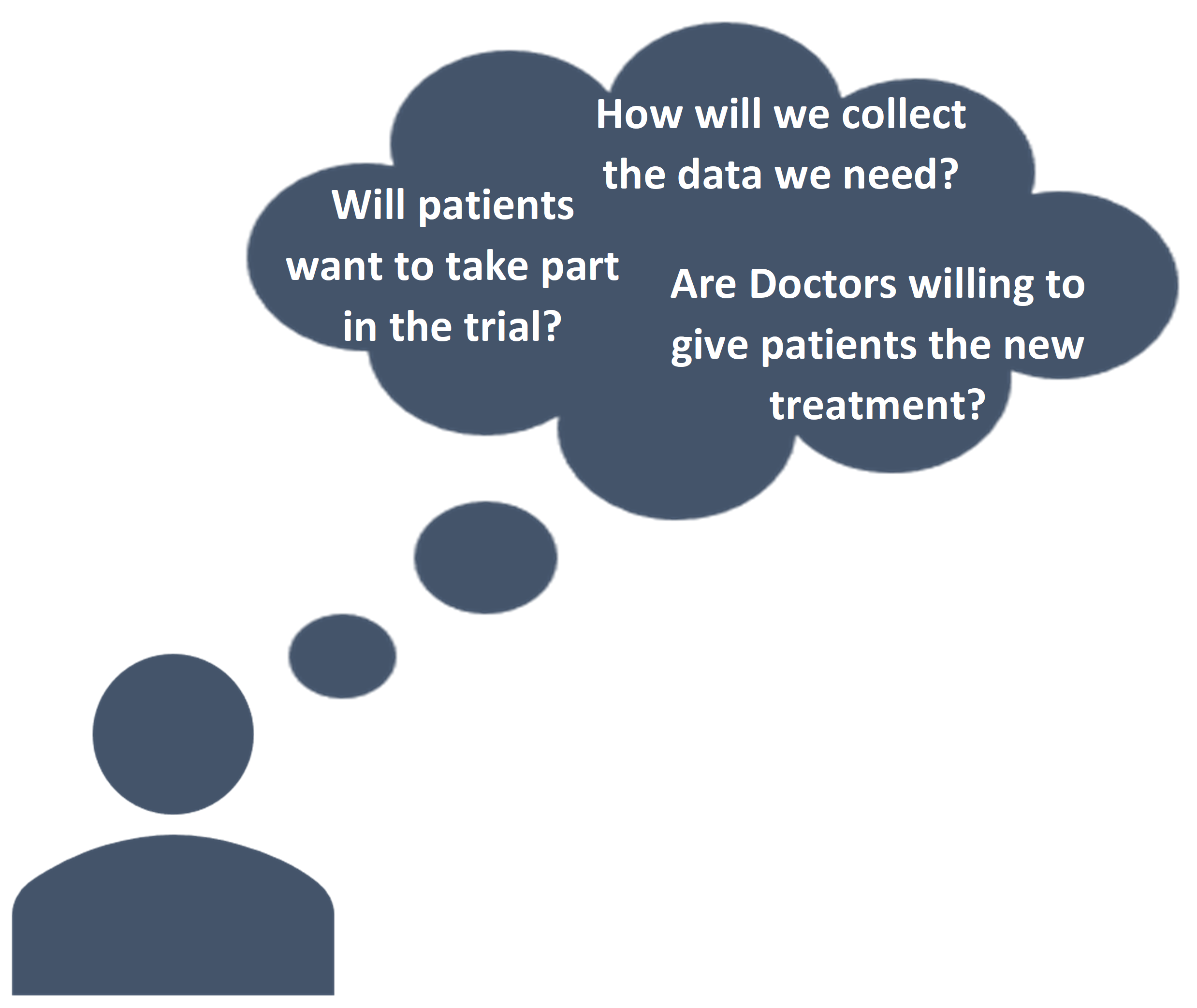 Speech bubble with questions: Will patients want to take part in the trial? How will we collect the data we need? Are Doctors willing to give patients the treatment?