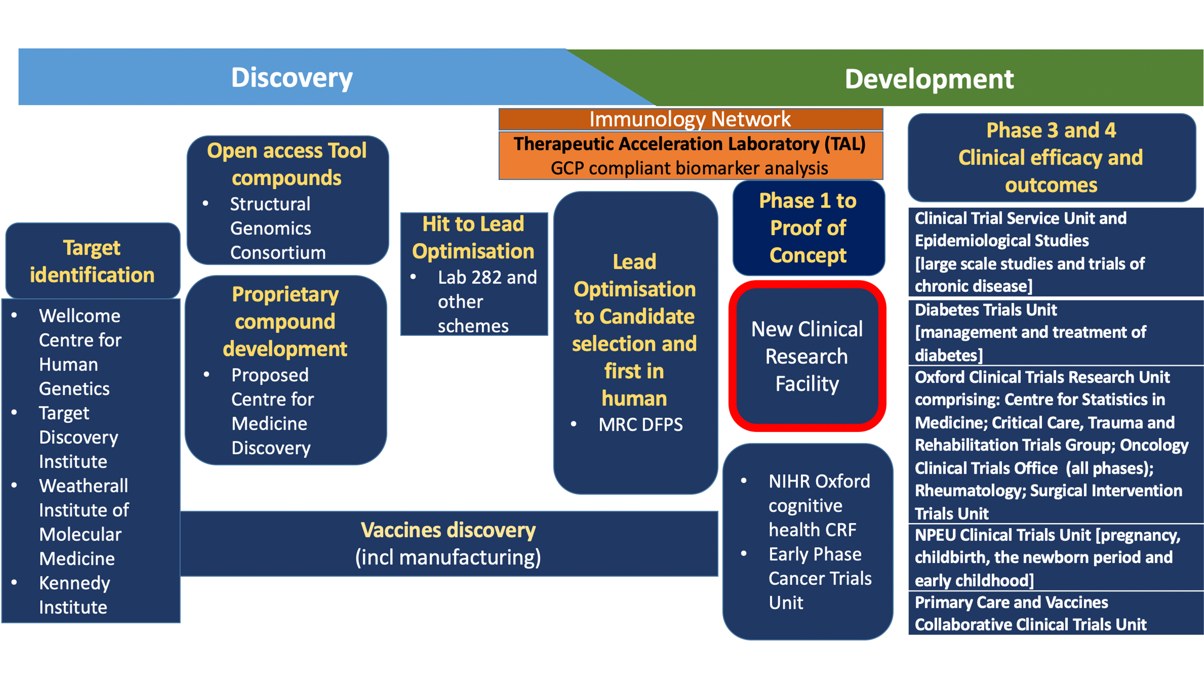 The Oxford Ecosystem for Drug Discovery and Development