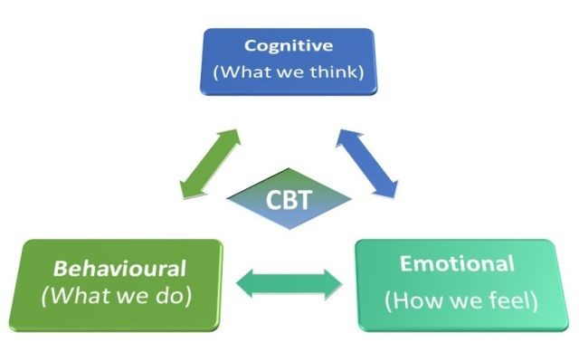 CBT image 2